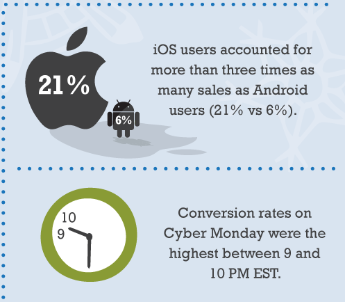Elevate Digital Media Cyber Monday IOS Stats
